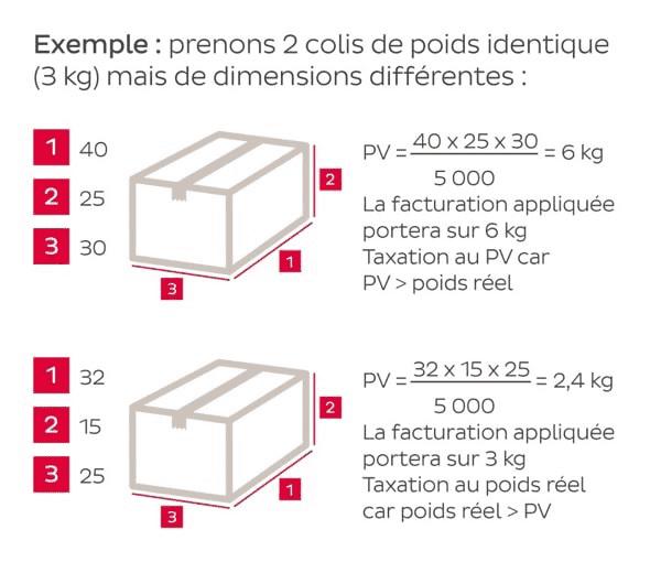différence entre poids brut et poids volumétrique d'un même colis
