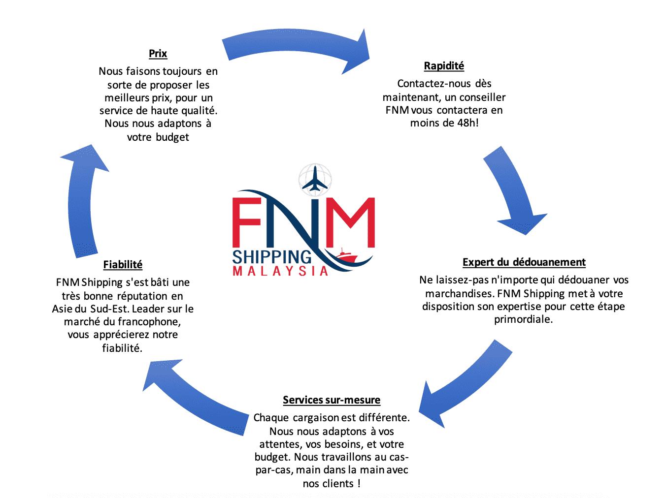 fnm malaysia services logistics